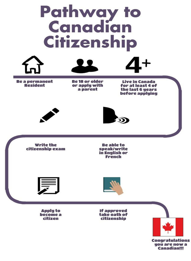 citizenship-img